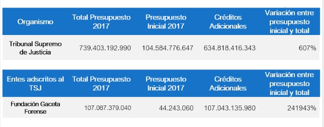 Transparencia Venezuela