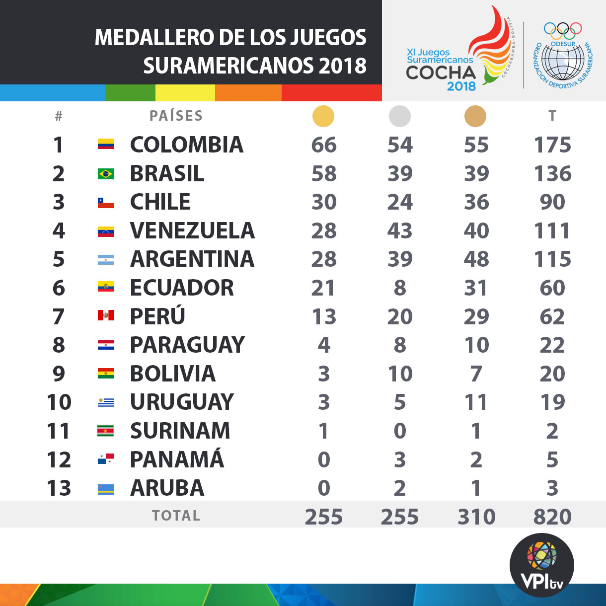 medallero-cochabamba-2018