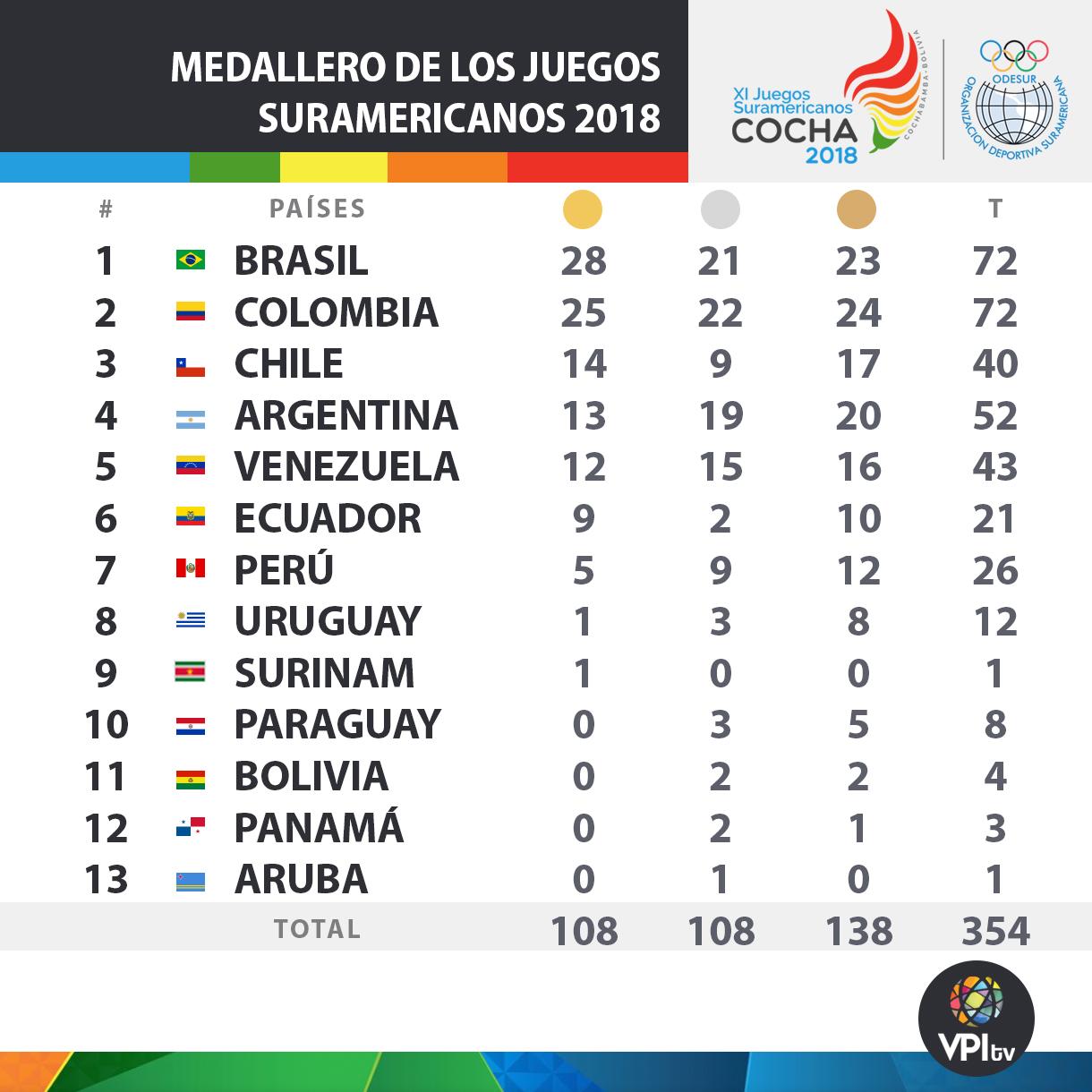JUEGOS_suramericanos1